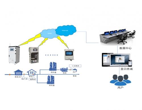 供水管網水質監測解決方案